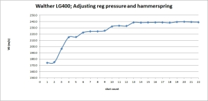 Chrono results during the LG400 adjustments