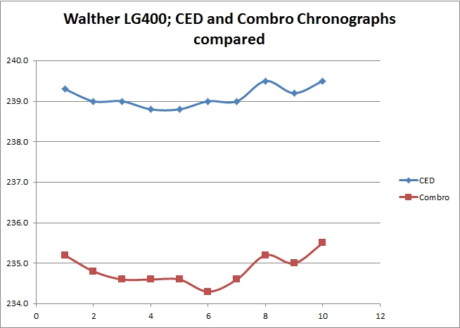 LG400 Chrono results; Combro and CED compared