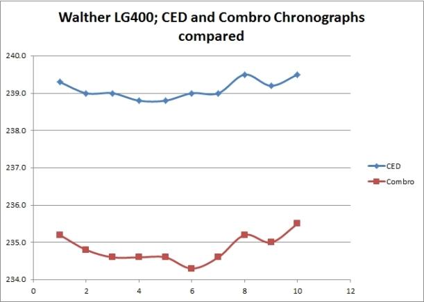 LG400 Chrono results; Combro and CED compared