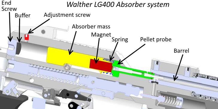 Walther LG 400 Absorber system cut-away-view