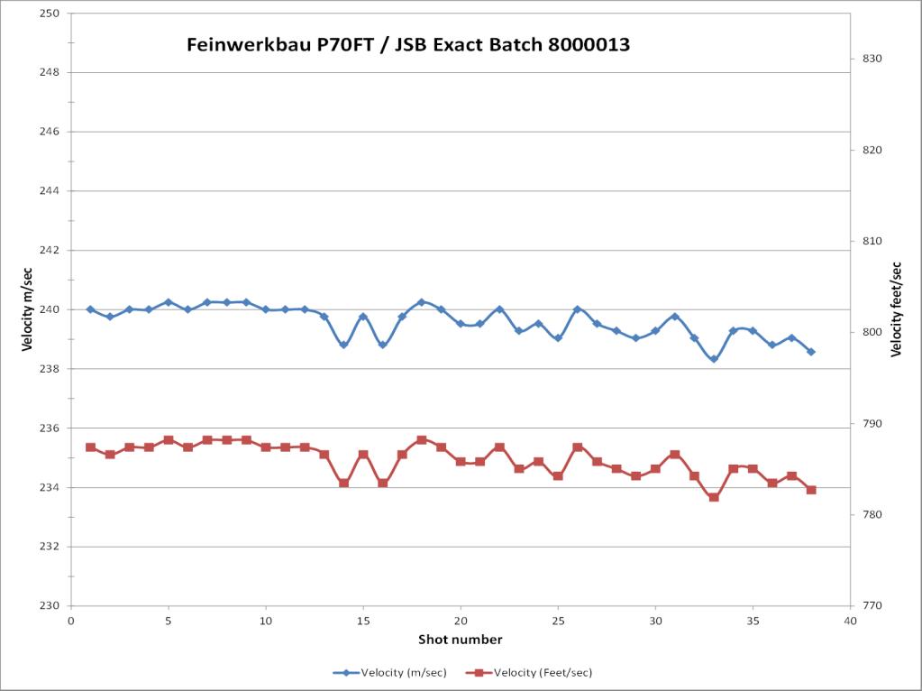 Feinwerkbau P70 conversion to 16 Joule / 12 fpe for Field Target